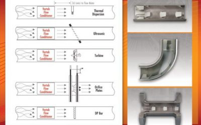Vortab Flow Conditioners Protect Compressors and Other Equipment By Reducing Swirl and Velocity Distortion